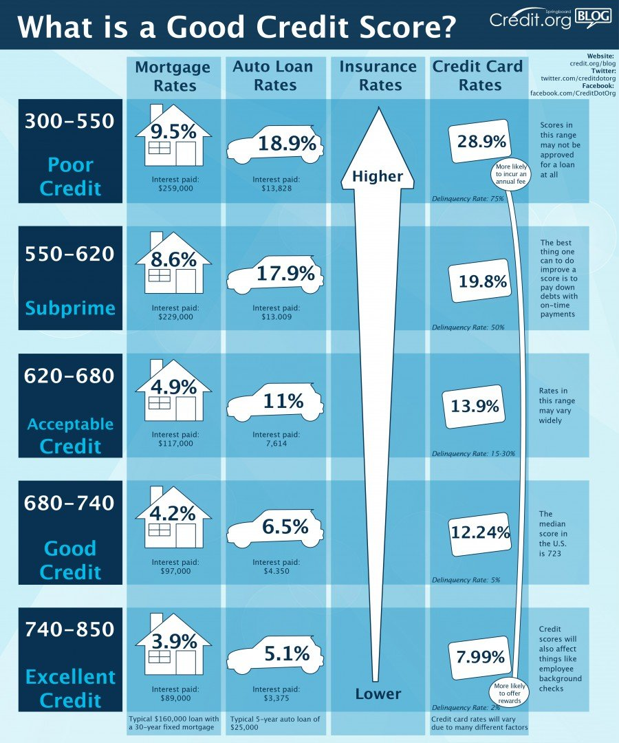 Good credit Infographic