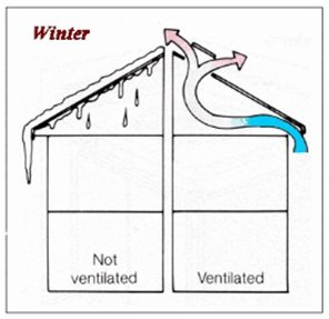 Proper Roof Ventilation-Winter